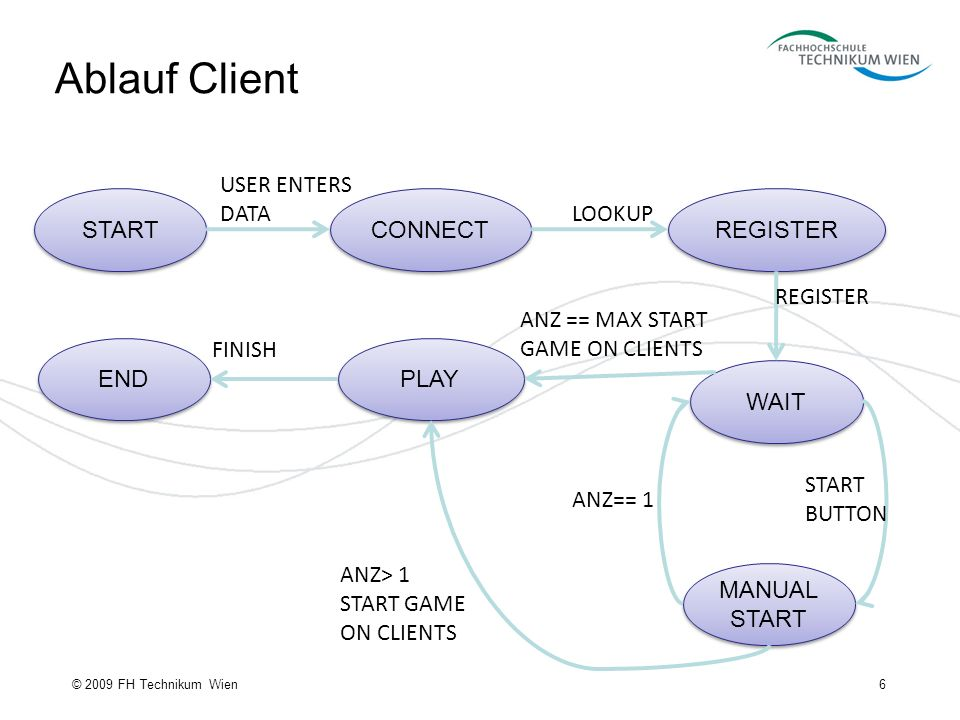 Ablauf Client 6© 2009 FH Technikum Wien START CONNECT REGISTER WAIT MANUAL START PLAY END USER ENTERS DATA LOOKUP REGISTER START BUTTON ANZ == MAX STA