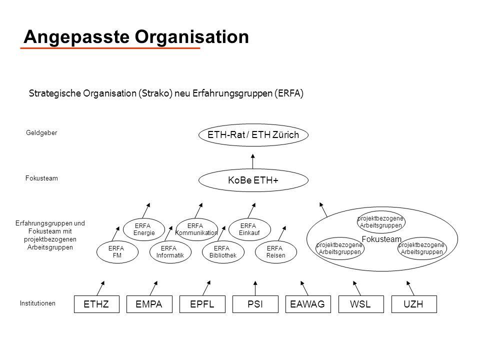 Angepasste Organisation Strategische Organisation (Strako) neu Erfahrungsgruppen (ERFA) Fokusteam ETHZUZHWSLEAWAGPSIEPFLEMPA ETH-Rat / ETH Zürich Inst
