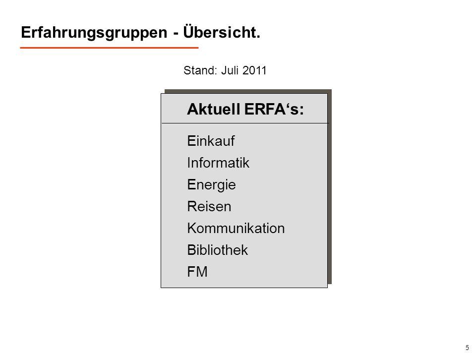 5 Erfahrungsgruppen - Übersicht. Aktuell ERFAs: Einkauf Informatik Energie Reisen Kommunikation Bibliothek FM Stand: Juli 2011