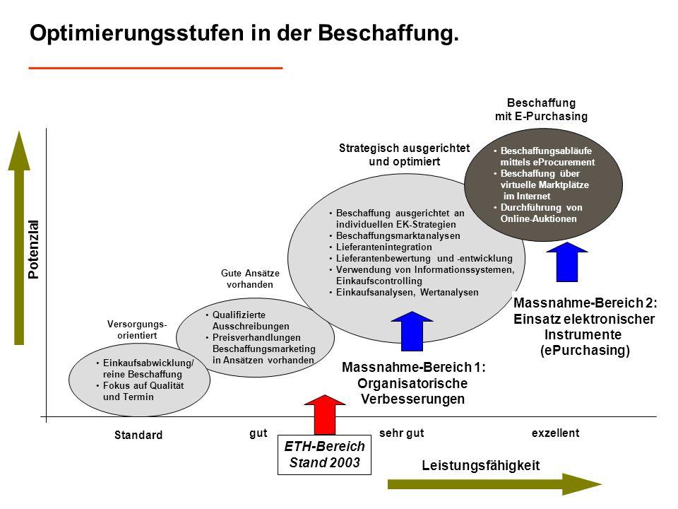 Qualifizierte Ausschreibungen Preisverhandlungen Beschaffungsmarketing in Ansätzen vorhanden Beschaffung ausgerichtet an individuellen EK-Strategien B