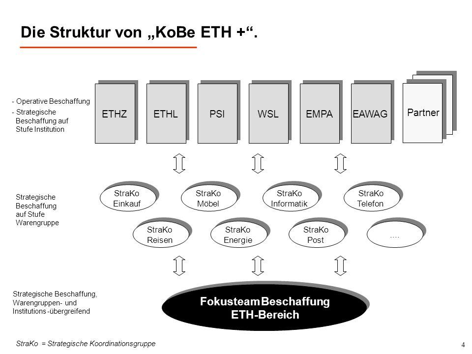 4 Die Struktur von KoBe ETH +. ETHZ ETHL PSI WSL EMPA EAWAG - Operative Beschaffung - Strategische Beschaffung auf Stufe Institution StraKo Reisen Str