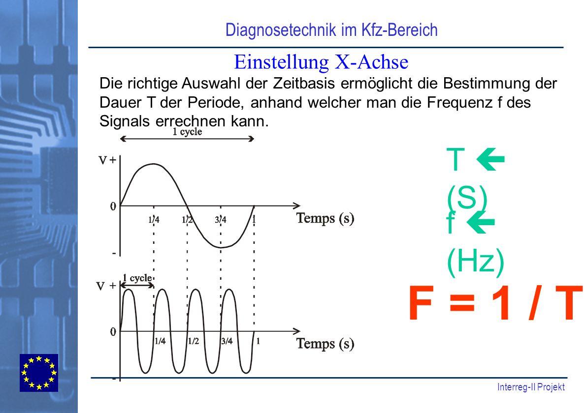 Diagnosetechnik im Kfz-Bereich Interreg-II Projekt Einstellung X-Achse Die richtige Auswahl der Zeitbasis ermöglicht die Bestimmung der Dauer T der Pe