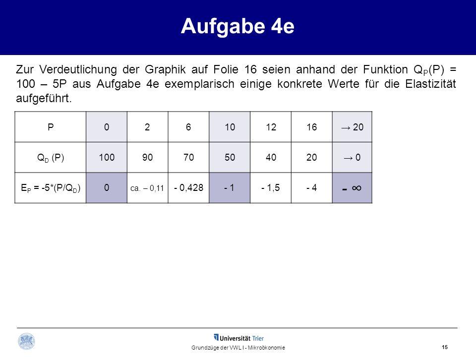 Aufgabe 4e 15 Grundzüge der VWL I - Mikroökonomie P026101216 20 Q D (P)1009070504020 0 E P = -5*(P/Q D )0 ca. – 0,11 - 0,428- 1- 1,5- 4 - Zur Verdeutl