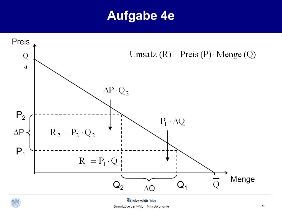 Aufgabe 4e 16 Grundzüge der VWL I - Mikroökonomie Preis Menge Q2Q2 P1P1 Q1Q1 P2P2 P Q
