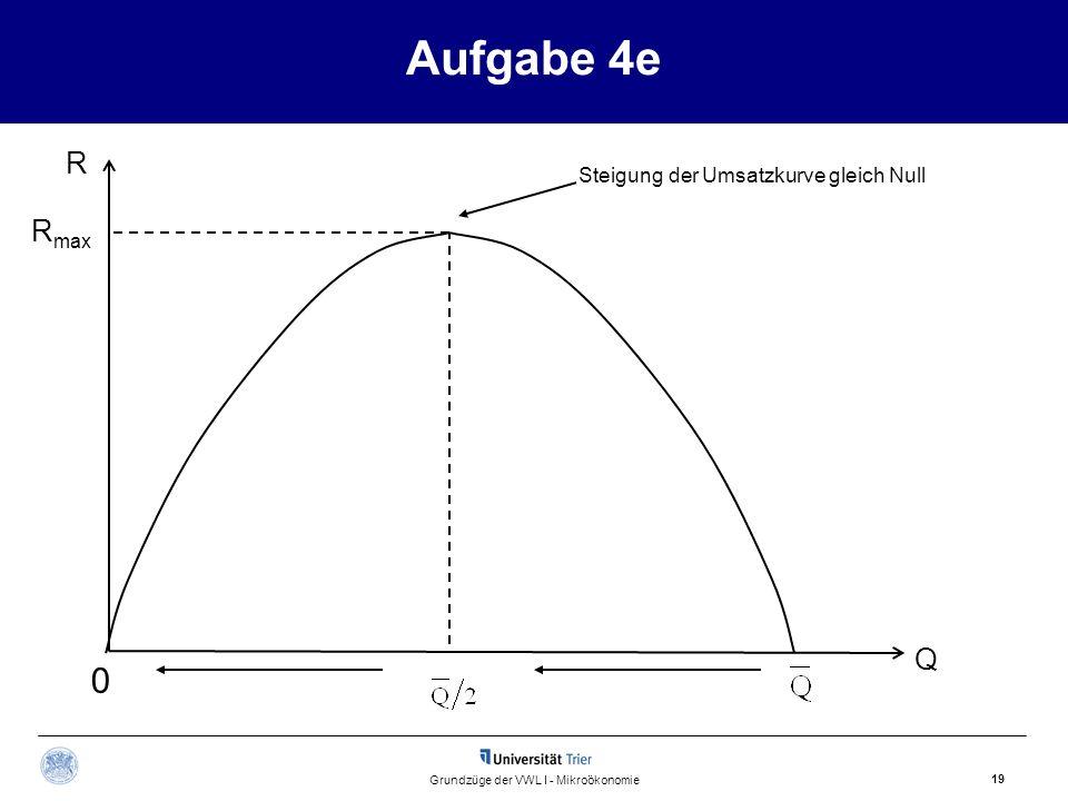 Aufgabe 4e 19 Grundzüge der VWL I - Mikroökonomie R Q R max 0 Steigung der Umsatzkurve gleich Null