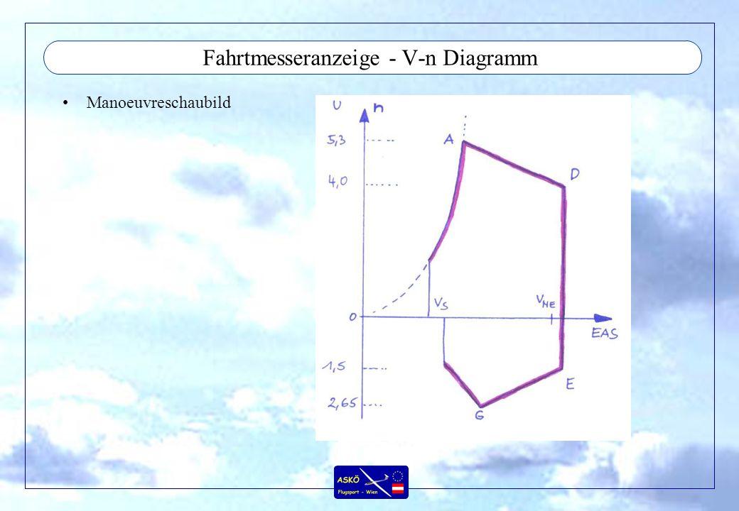 Fahrtmesseranzeige - V-n Diagramm Manoeuvreschaubild