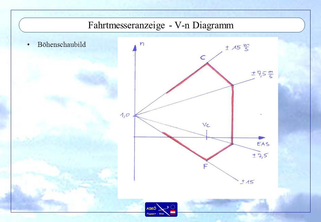 Fahrtmesseranzeige - V-n Diagramm Böhenschaubild