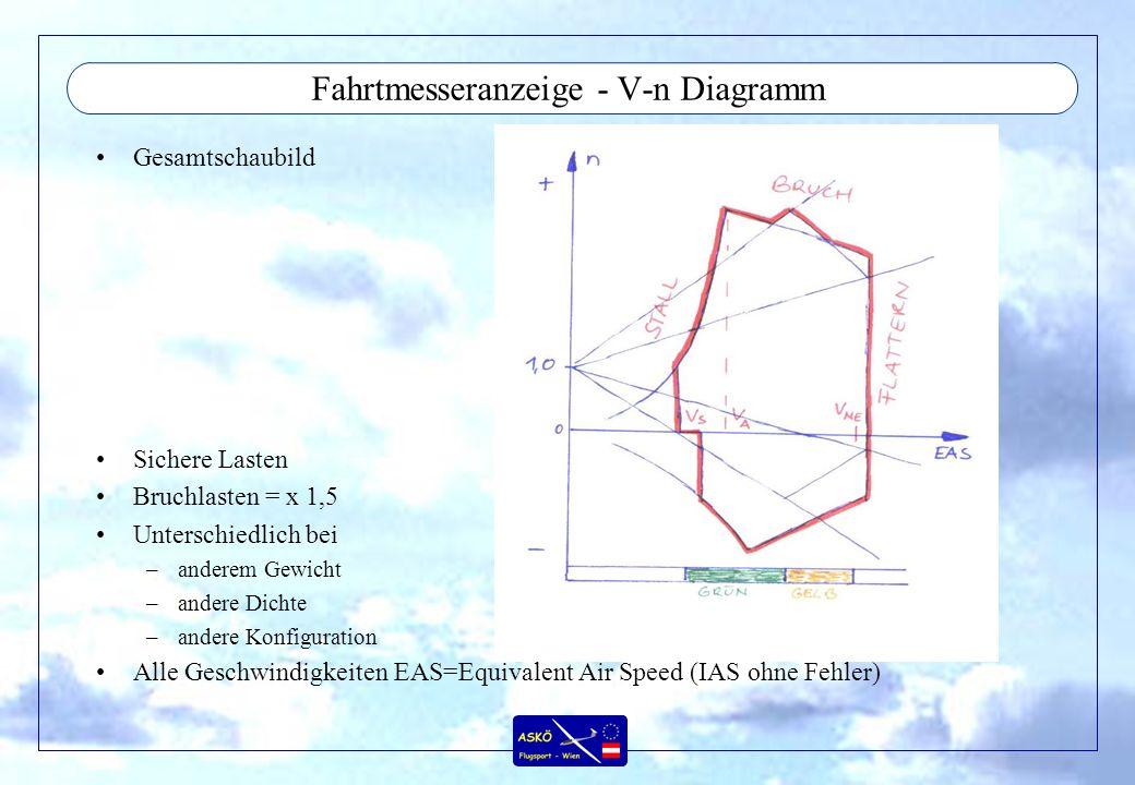 Fahrtmesseranzeige - V-n Diagramm Gesamtschaubild Sichere Lasten Bruchlasten = x 1,5 Unterschiedlich bei –anderem Gewicht –andere Dichte –andere Konfiguration Alle Geschwindigkeiten EAS=Equivalent Air Speed (IAS ohne Fehler)