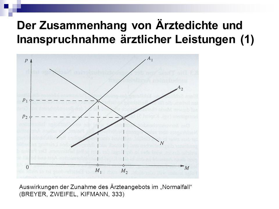 Der Zusammenhang von Ärztedichte und Inanspruchnahme ärztlicher Leistungen (1) Auswirkungen der Zunahme des Ärzteangebots im Normalfall (BREYER, ZWEIF