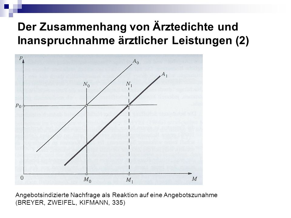 Der Zusammenhang von Ärztedichte und Inanspruchnahme ärztlicher Leistungen (2) Angebotsindizierte Nachfrage als Reaktion auf eine Angebotszunahme (BRE