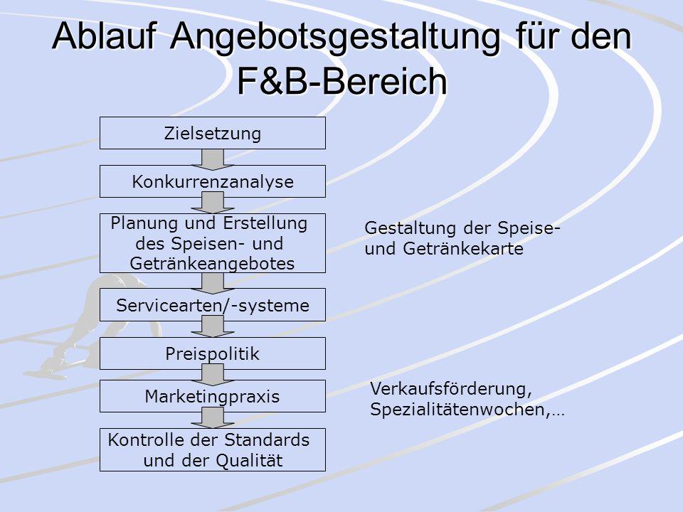 Ablauf Angebotsgestaltung für den F&B-Bereich Zielsetzung Konkurrenzanalyse Planung und Erstellung des Speisen- und Getränkeangebotes Gestaltung der S