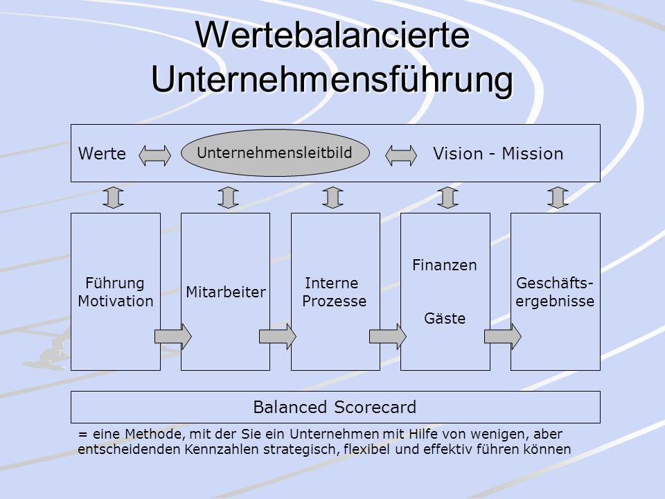 Wertebalancierte Unternehmensführung Werte Vision - Mission Unternehmensleitbild Führung Motivation Mitarbeiter Interne Prozesse Finanzen Gäste Geschä