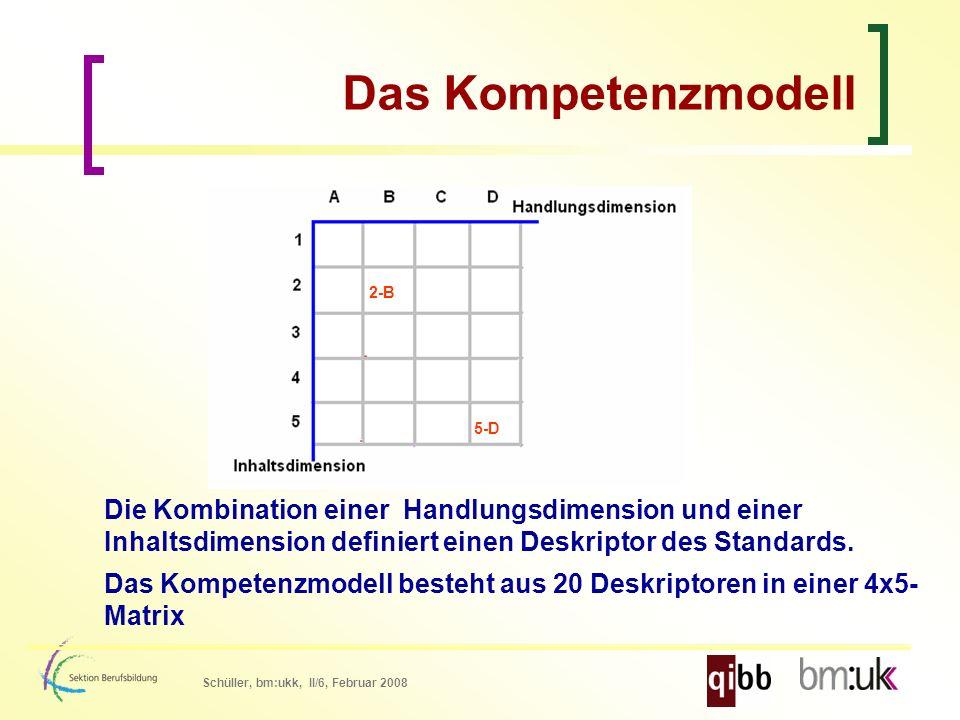 Schüller, bm:ukk, II/6, Februar 2008 Das Kompetenzmodell Die Kombination einer Handlungsdimension und einer Inhaltsdimension definiert einen Deskriptor des Standards.