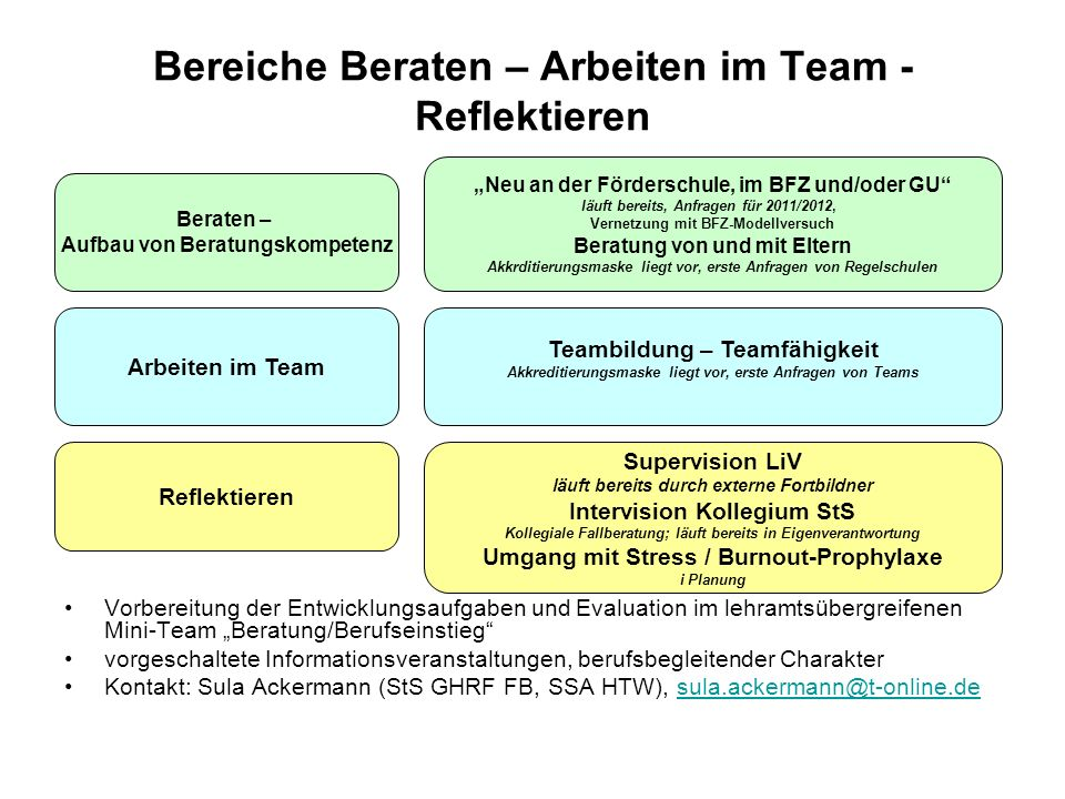 Bereich Beraten BFZ-Modellversuch Sukzessives Entwickeln (von Semester zu Semester) Kooperationsprojekt StS GHRF FB und Gudrun-Pausewang-Schule Nidda Absprachen mit folgenden Gremien: Förderschulteam, Projektteam, Runder Tisch (StS-SSA), Kommunikationsbrücke (Austauschforum mit den Fö-SL) Kontakt: Dr.