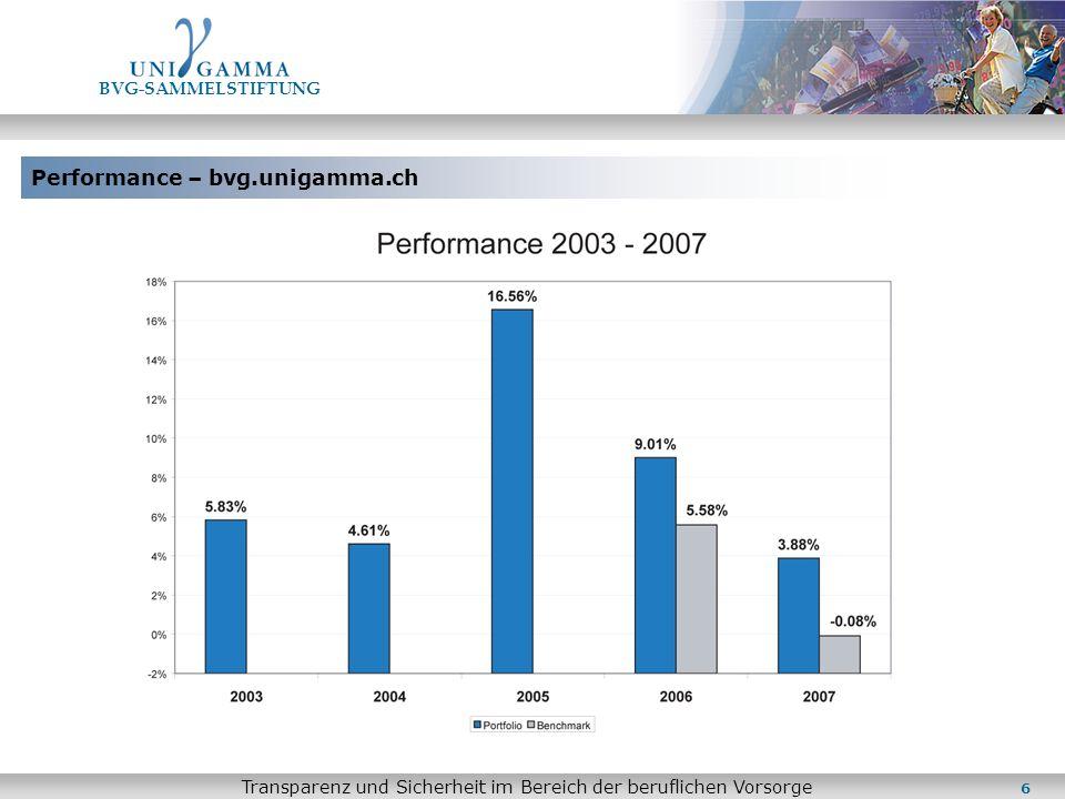 Performance – bvg.unigamma.ch BVG-SAMMELSTIFTUNG Transparenz und Sicherheit im Bereich der beruflichen Vorsorge 6