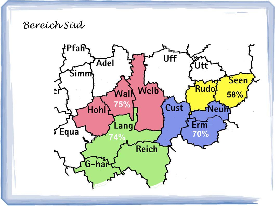 Bereich Süd 74% 75% 70% 58% 75%