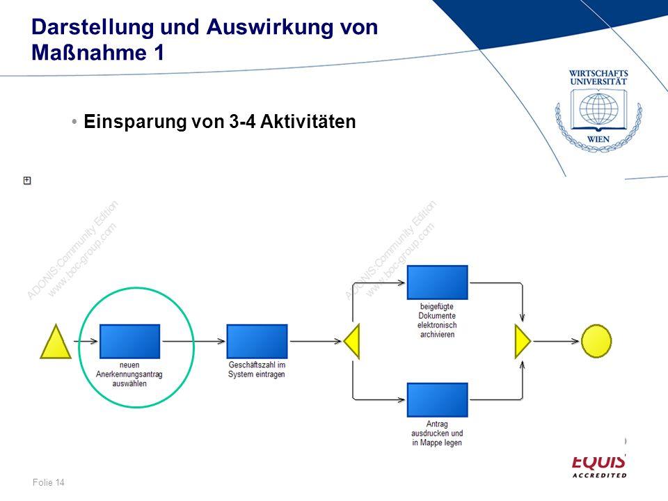 Folie 14 Darstellung und Auswirkung von Maßnahme 1 Einsparung von 3-4 Aktivitäten