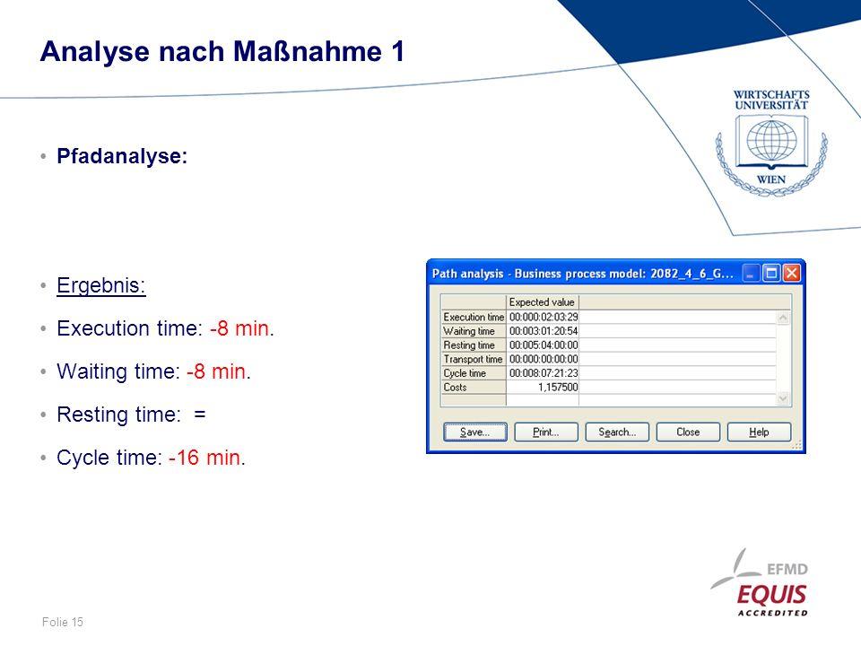 Folie 15 Analyse nach Maßnahme 1 Pfadanalyse: Ergebnis: Execution time: -8 min. Waiting time: -8 min. Resting time: = Cycle time: -16 min.