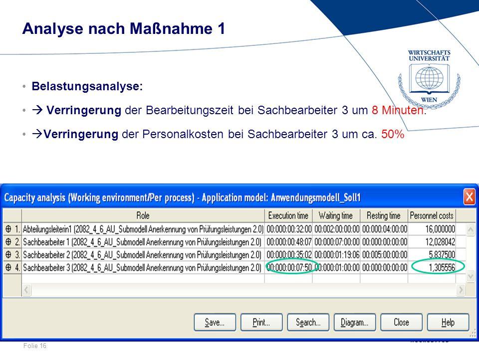 Folie 16 Analyse nach Maßnahme 1 Belastungsanalyse: Verringerung der Bearbeitungszeit bei Sachbearbeiter 3 um 8 Minuten. Verringerung der Personalkost