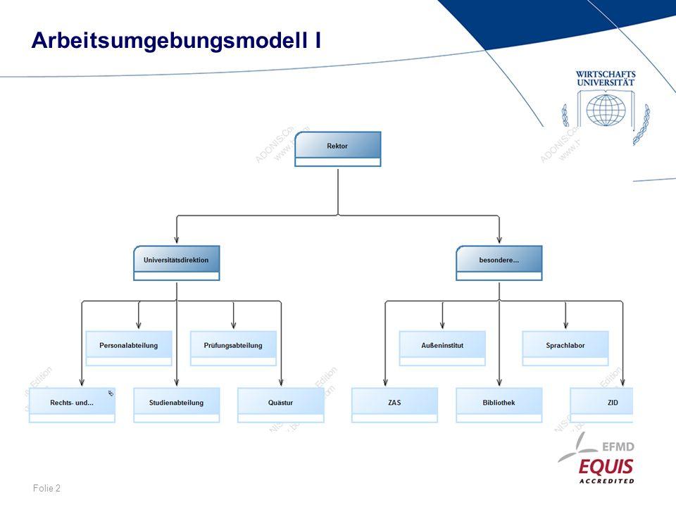 Folie 2 Arbeitsumgebungsmodell I