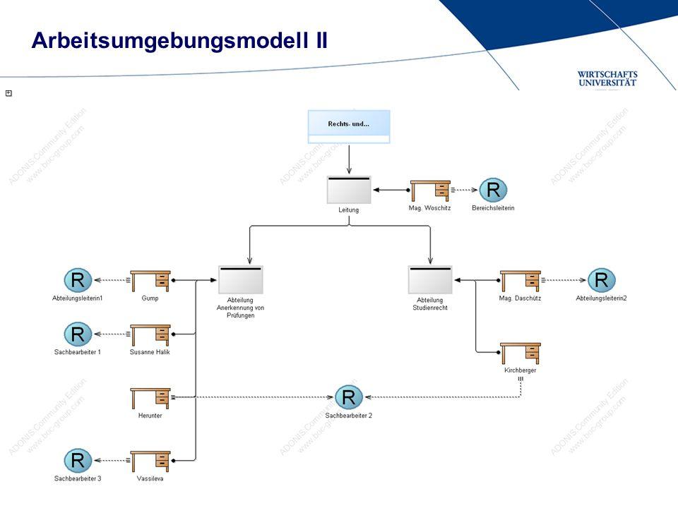 Folie 3 Arbeitsumgebungsmodell II