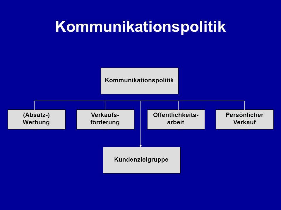 Kommunikationspolitik (Absatz-) Werbung Verkaufs- förderung Öffentlichkeits- arbeit Persönlicher Verkauf Kundenzielgruppe