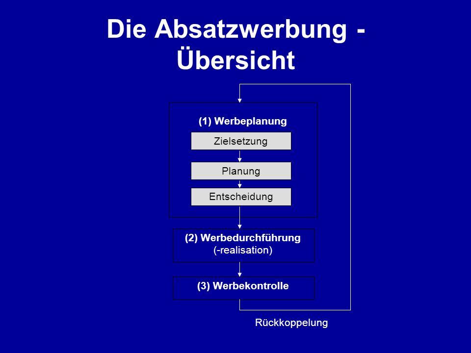 Die Absatzwerbung - Übersicht (1) Werbeplanung Zielsetzung Planung Entscheidung (2) Werbedurchführung (-realisation) (3) Werbekontrolle Rückkoppelung