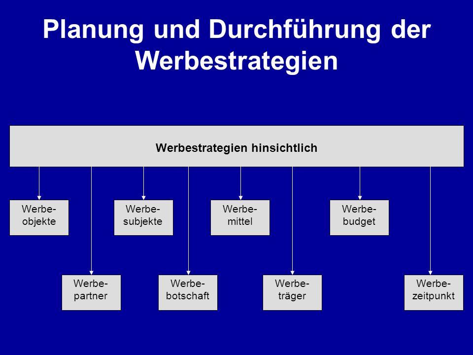 Planung und Durchführung der Werbestrategien Werbestrategien hinsichtlich Werbe- objekte Werbe- partner Werbe- subjekte Werbe- botschaft Wofür wird ge