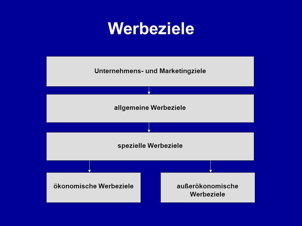 Werbeziele Unternehmens- und Marketingziele allgemeine Werbeziele spezielle Werbeziele ökonomische Werbezieleaußerökonomische Werbeziele