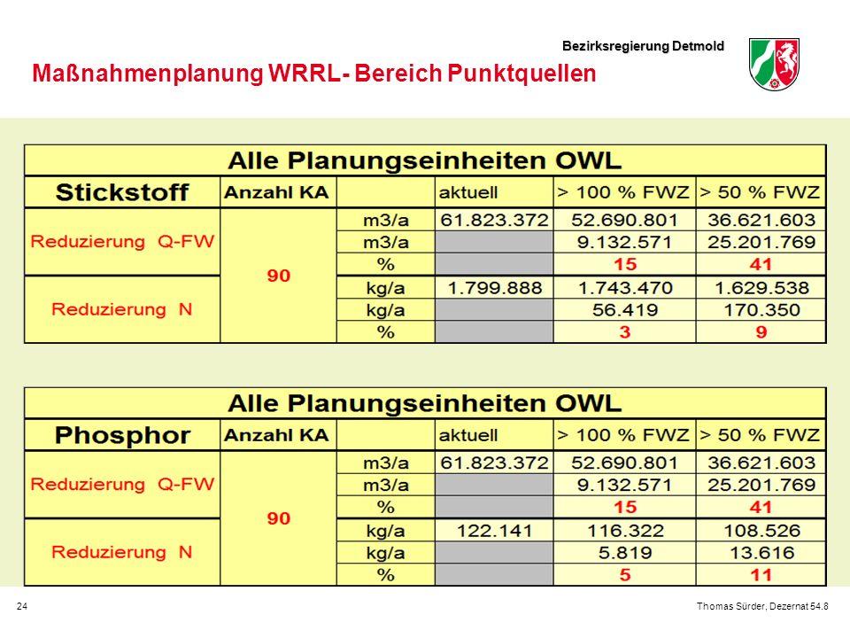 Bezirksregierung Detmold 24Thomas Sürder, Dezernat 54.8 Maßnahmenplanung WRRL- Bereich Punktquellen