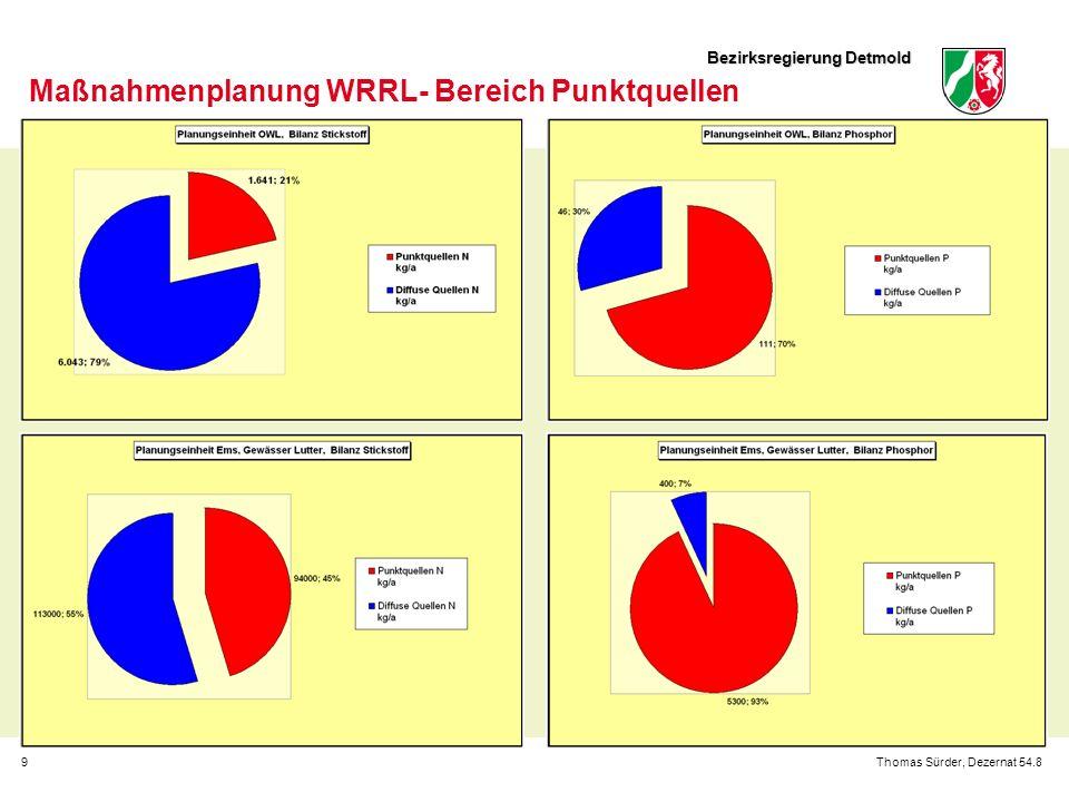 Bezirksregierung Detmold 9Thomas Sürder, Dezernat 54.8 Maßnahmenplanung WRRL- Bereich Punktquellen