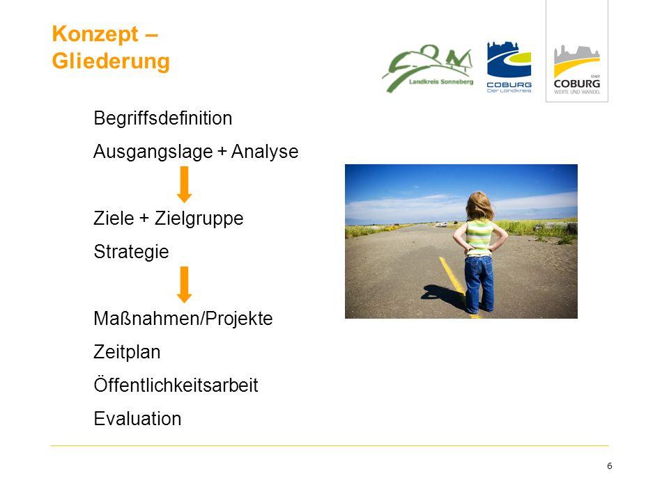 6 Begriffsdefinition Ausgangslage + Analyse Ziele + Zielgruppe Strategie Maßnahmen/Projekte Zeitplan Öffentlichkeitsarbeit Evaluation Konzept – Gliede