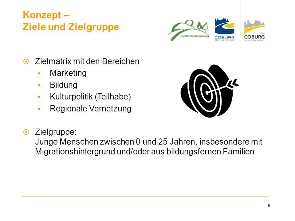 8 Konzept – Ziele und Zielgruppe Zielmatrix mit den Bereichen Marketing Bildung Kulturpolitik (Teilhabe) Regionale Vernetzung Zielgruppe: Junge Mensch