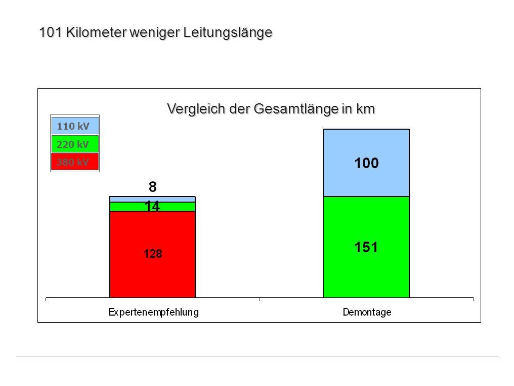 Vergleich der Gesamtleitungslänge in km 110 kV 220 kV 380 kV 101 Kilometer weniger Leitungslänge Vergleich der Gesamtlänge in km