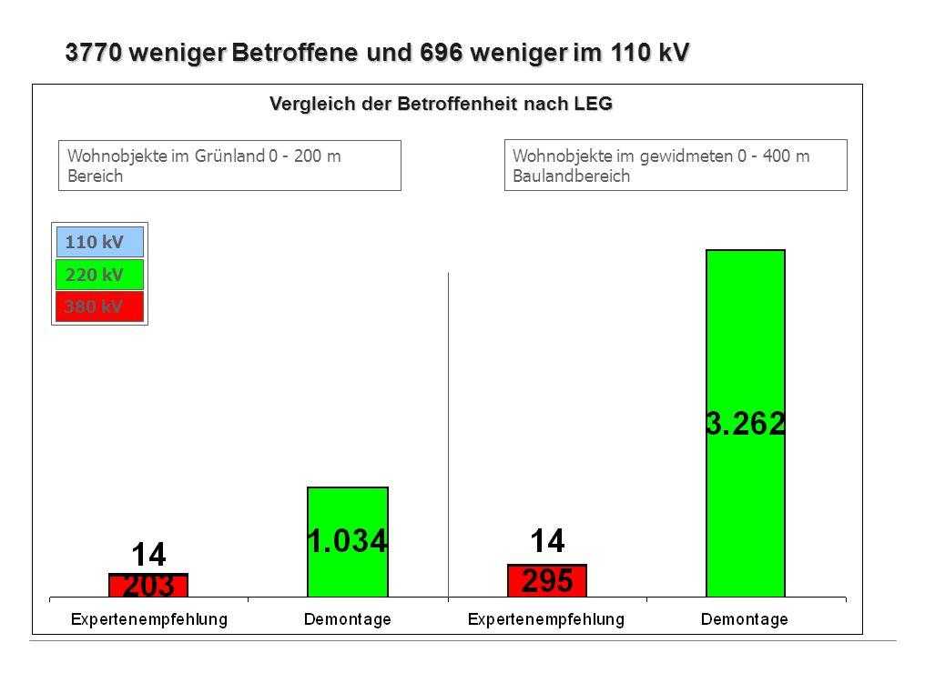 3770 weniger Betroffene und 696 weniger im 110 kV Wohnobjekte im Grünland 0 - 200 m Bereich Wohnobjekte im gewidmeten 0 - 400 m Baulandbereich Verglei