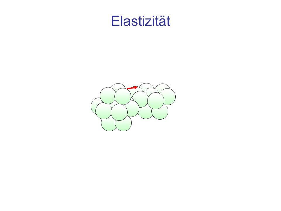 Elastizität