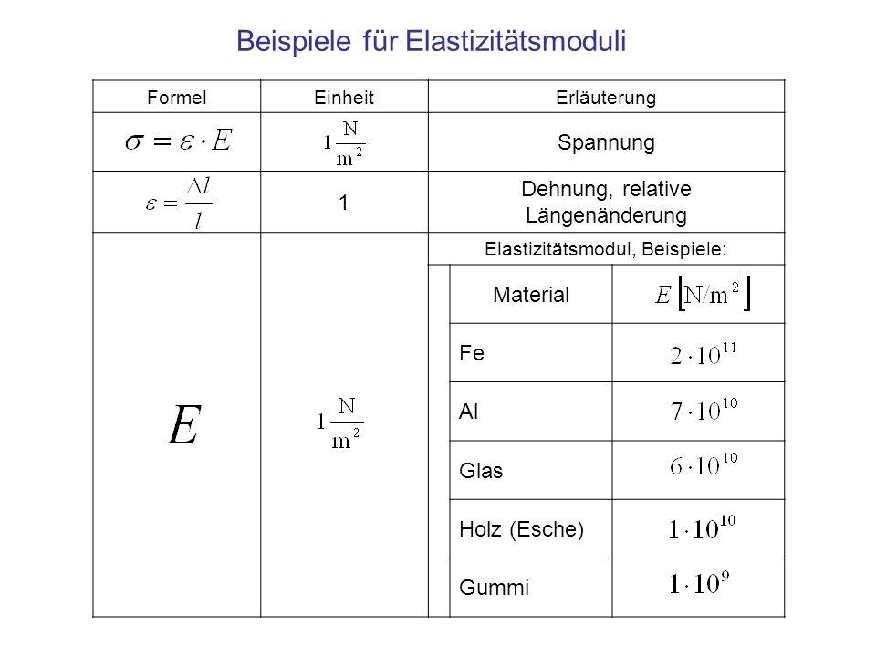 FormelEinheitErläuterung Spannung 1 Dehnung, relative Längenänderung Elastizitätsmodul, Beispiele: Material Fe Al Glas Holz (Esche) Gummi Beispiele für Elastizitätsmoduli