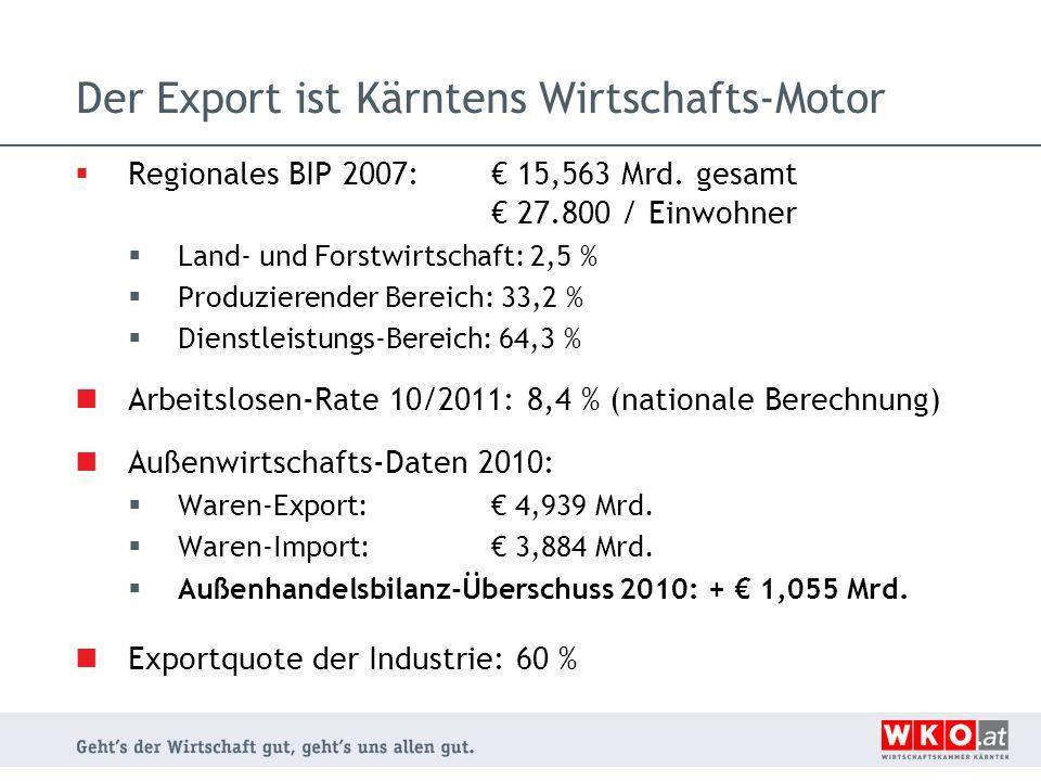 Der Export ist Kärntens Wirtschafts-Motor Regionales BIP 2007: 15,563 Mrd. gesamt 27.800 / Einwohner Land- und Forstwirtschaft: 2,5 % Produzierender B