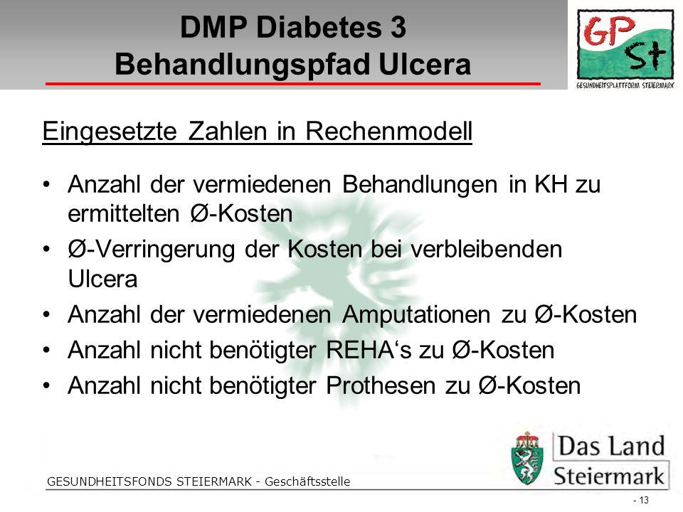 Folientitel GESUNDHEITSFONDS STEIERMARK - Geschäftsstelle DMP Diabetes 3 Behandlungspfad Ulcera - 13 - Eingesetzte Zahlen in Rechenmodell Anzahl der v