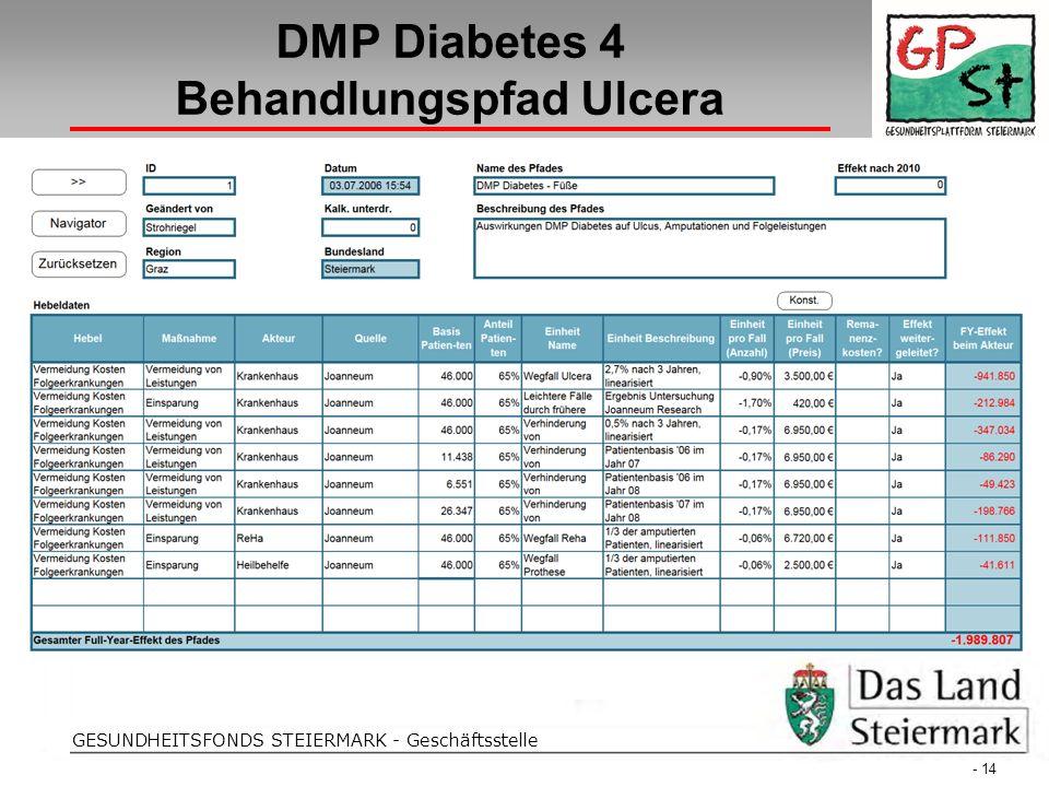 Folientitel GESUNDHEITSFONDS STEIERMARK - Geschäftsstelle DMP Diabetes 4 Behandlungspfad Ulcera - 14 -