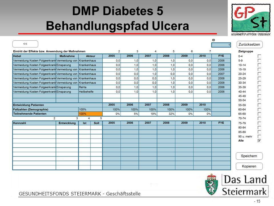 Folientitel GESUNDHEITSFONDS STEIERMARK - Geschäftsstelle DMP Diabetes 5 Behandlungspfad Ulcera - 15 -