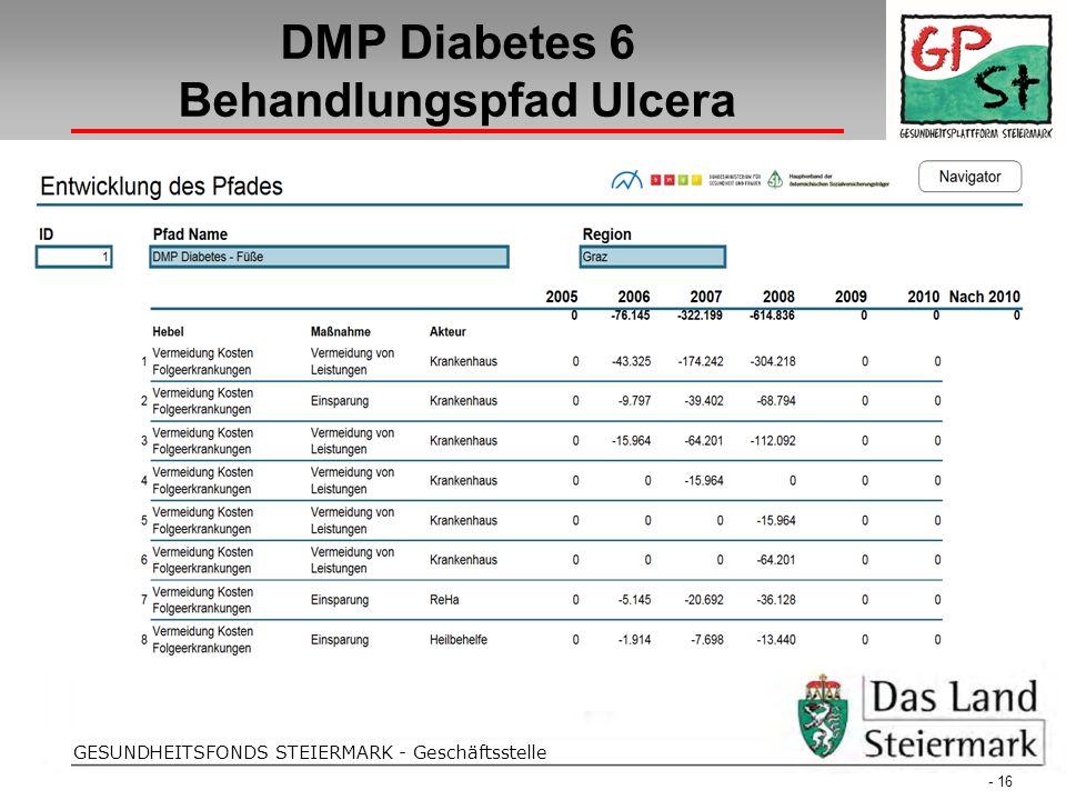 Folientitel GESUNDHEITSFONDS STEIERMARK - Geschäftsstelle DMP Diabetes 6 Behandlungspfad Ulcera - 16 -