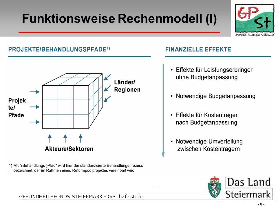 Folientitel GESUNDHEITSFONDS STEIERMARK - Geschäftsstelle Funktionsweise Rechenmodell (I) - 8 -