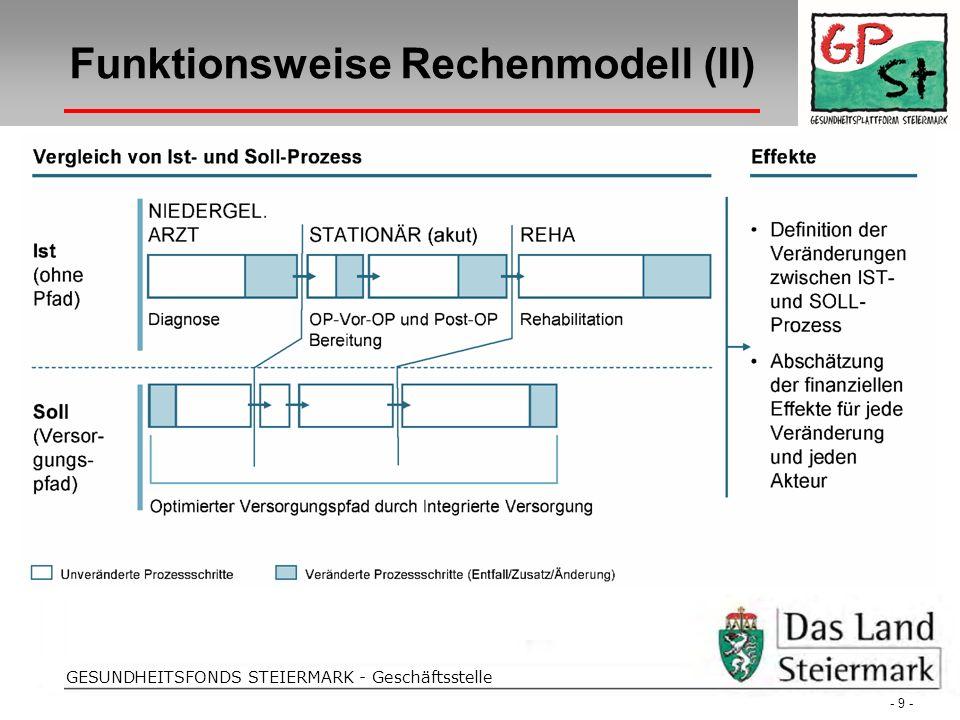 Folientitel GESUNDHEITSFONDS STEIERMARK - Geschäftsstelle Funktionsweise Rechenmodell (II) - 9 -