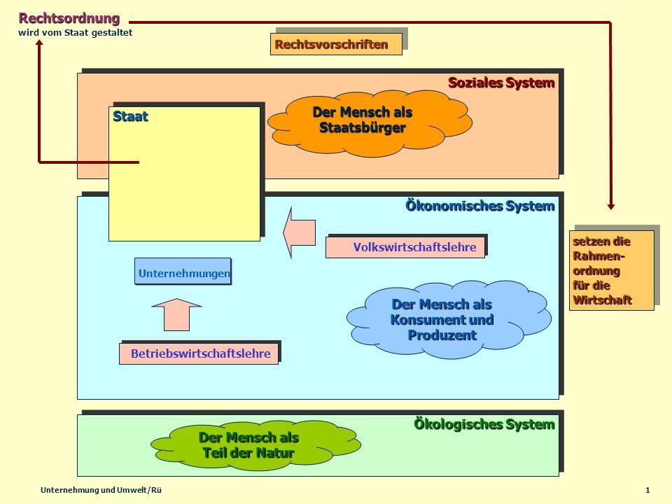 1Unternehmung und Umwelt/Rü Ökonomisches System Soziales System Ökologisches System StaatStaat Rechtsordnung setzen die Rahmen- ordnung für die Wirtsc