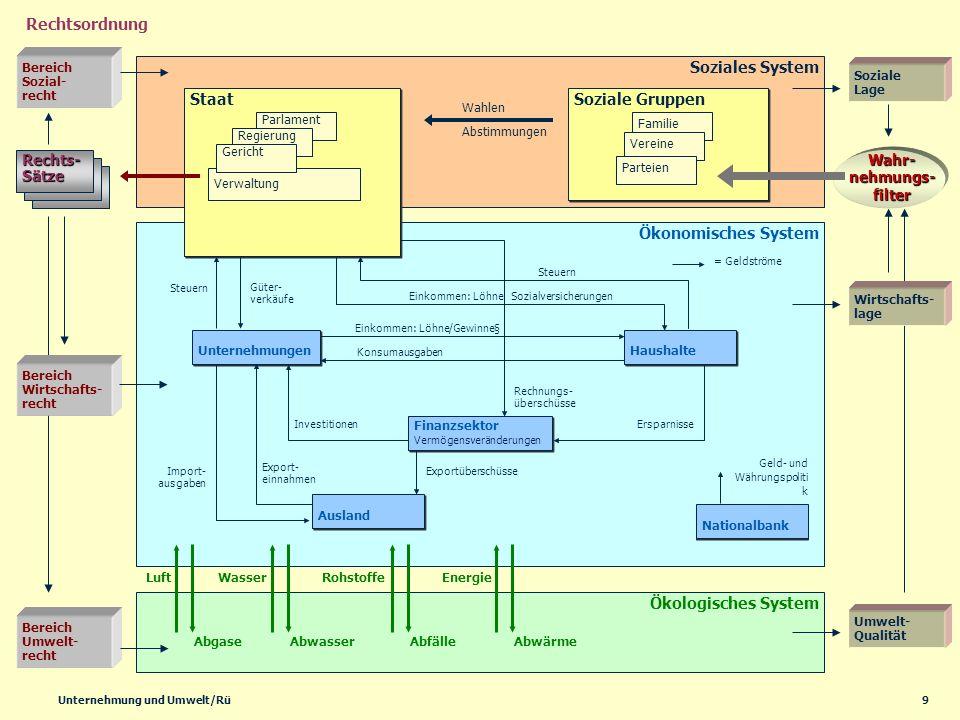 9Unternehmung und Umwelt/Rü Ökonomisches System Soziales System Haushalte Nationalbank Unternehmungen Finanzsektor Vermögensveränderungen Finanzsektor