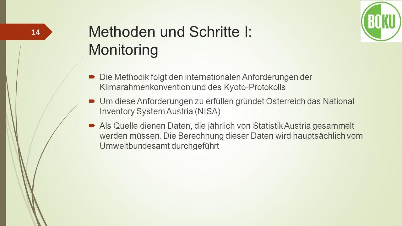 Methoden und Schritte I: Monitoring Die Methodik folgt den internationalen Anforderungen der Klimarahmenkonvention und des Kyoto-Protokolls Um diese A
