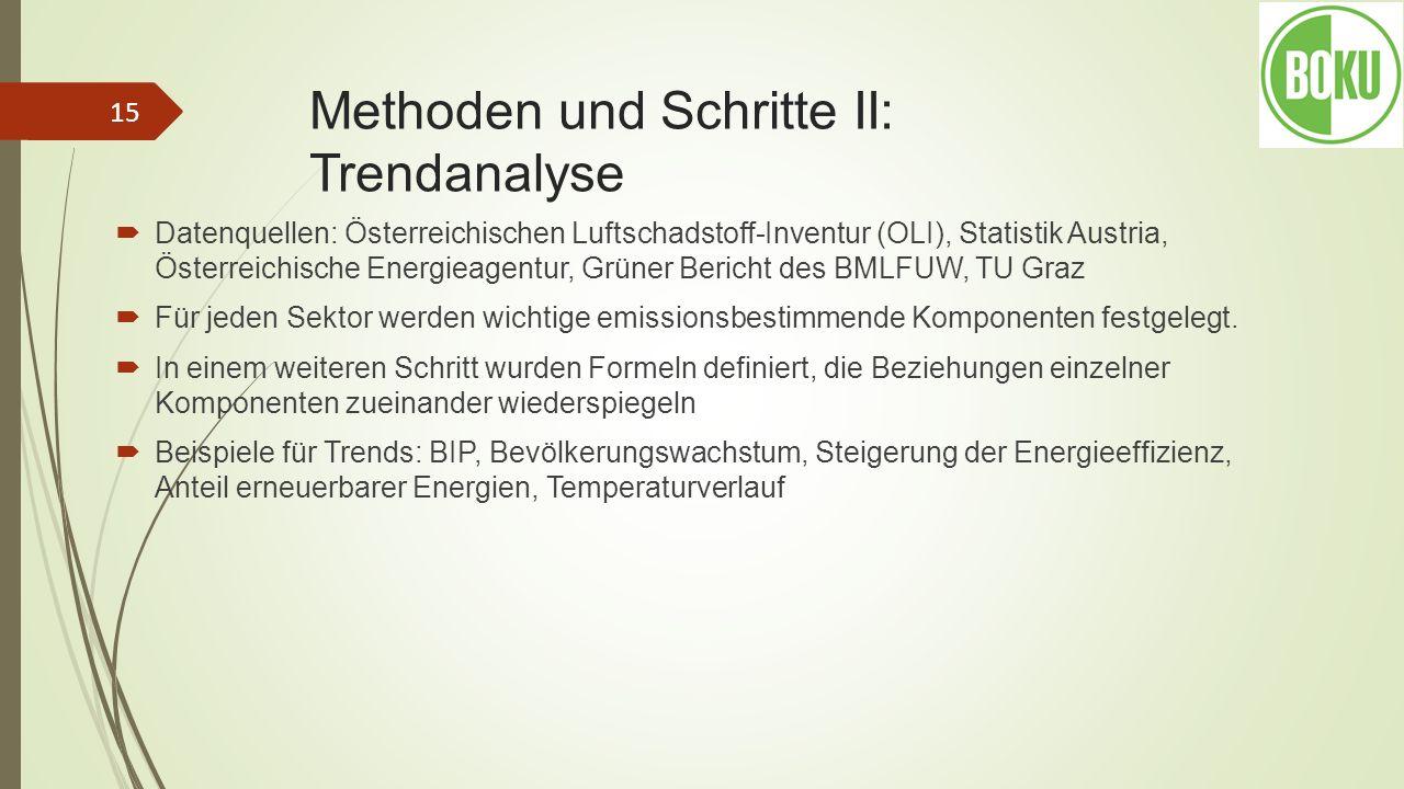 Methoden und Schritte II: Trendanalyse Datenquellen: Österreichischen Luftschadstoff-Inventur (OLI), Statistik Austria, Österreichische Energieagentur