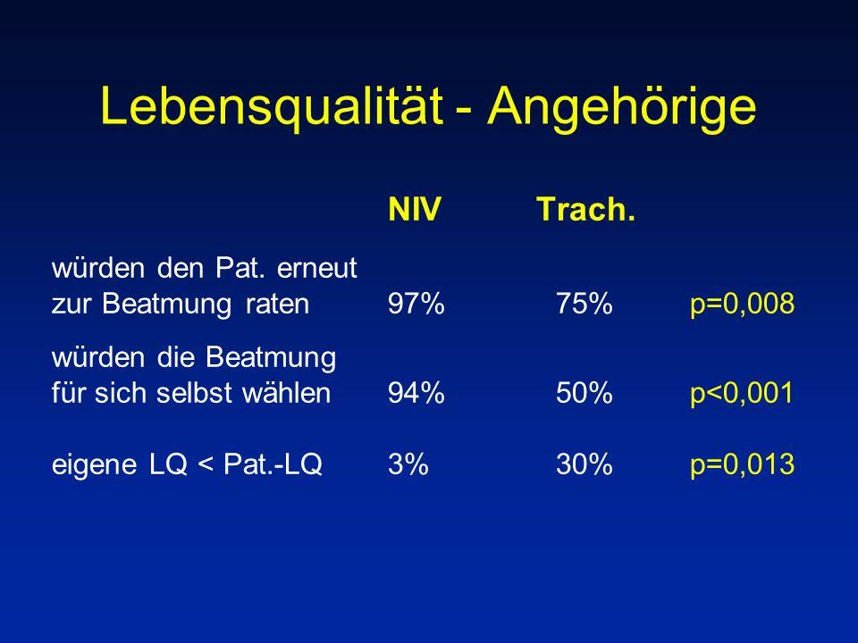 Lebensqualität - Angehörige NIV Trach. würden den Pat. erneut zur Beatmung raten 97%75% p=0,008 würden die Beatmung für sich selbst wählen94%50% p<0,0
