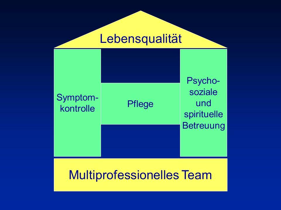 Multiprofessionelles Team Symptom- kontrolle Psycho- soziale und spirituelle Betreuung Lebensqualität Pflege